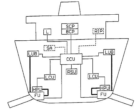 Fin control unit