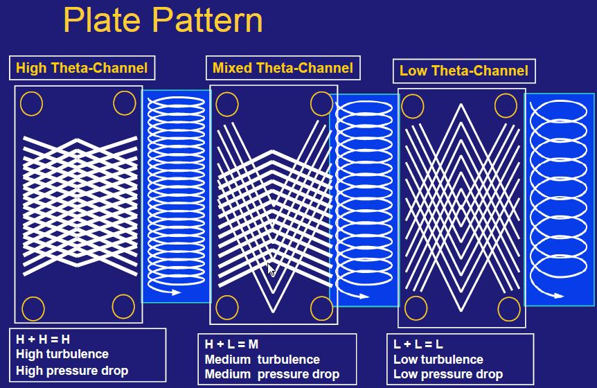 Plate type heat exchanger by dieselship