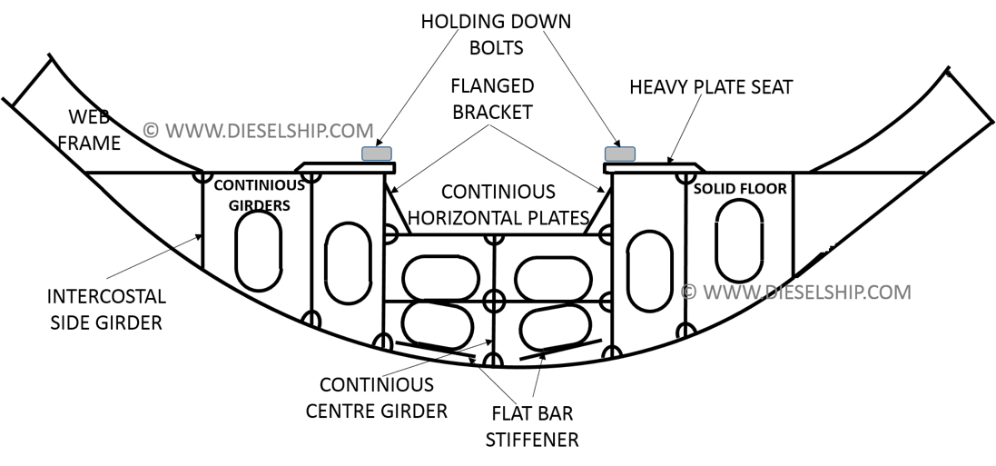 DOUBLE BOTTOM IN MACHINERY SPACE arrangement of double bottom & framing in machinery space