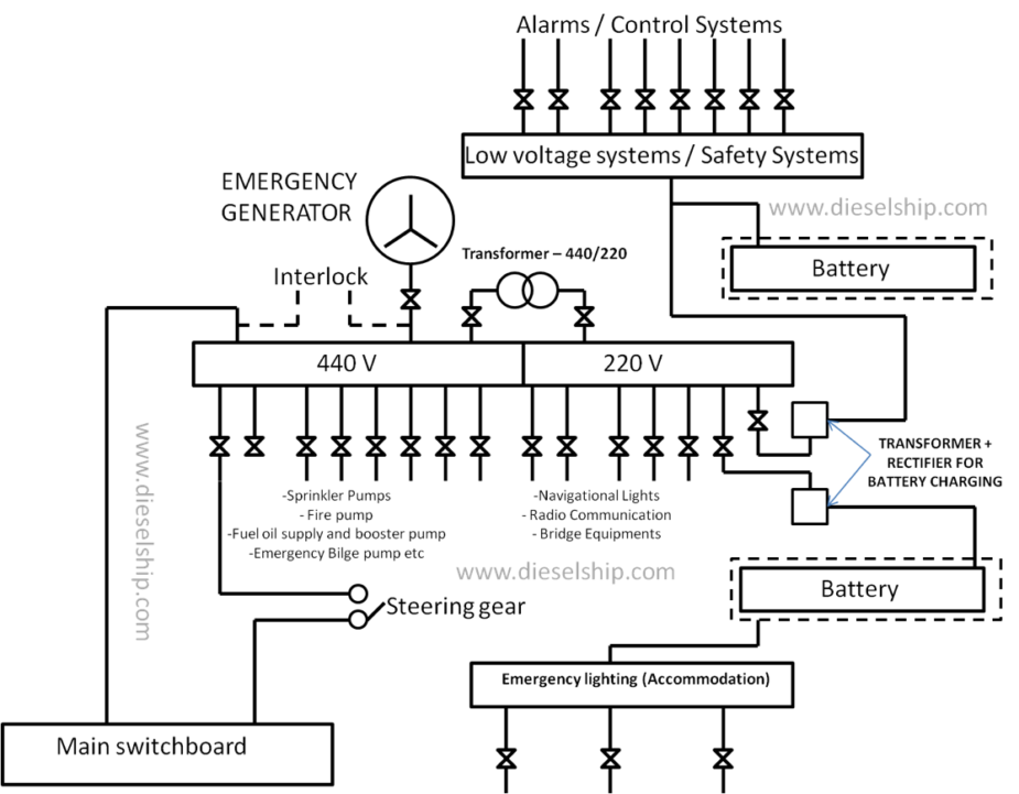 emergency generator wiring diagram wiring diagrams portable generator wiring diagram generac generator installation manual