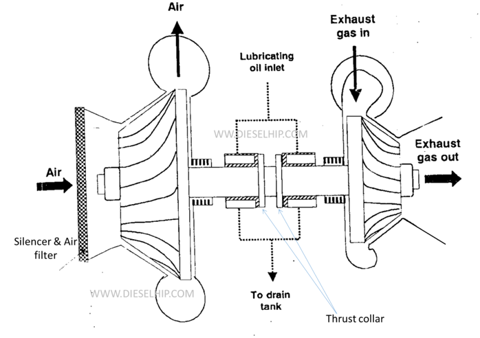GRAVITY LUBRICATION FOR TURBOCHARGER