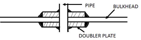 Air&sounding pipe