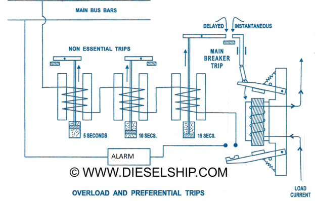 shunt trip breaker wiring diagram home design interior 2015 marine electro technology archives dieselship  marine electro technology archives dieselship