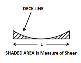 measure of sheer