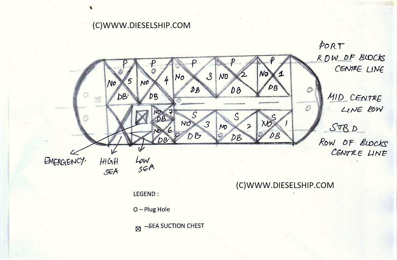 Docking Plan