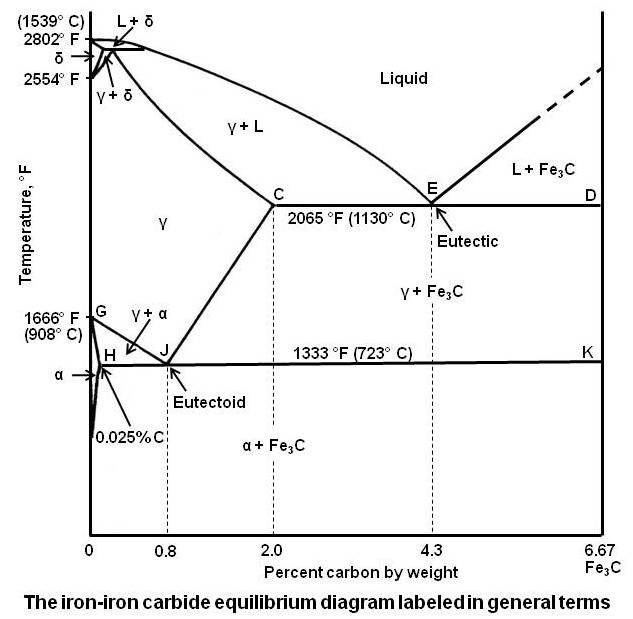 Sketch And Explain The Iron Carbon Equilibrium Diagram