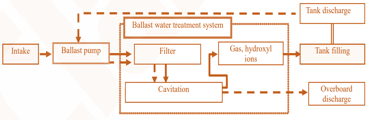 Types of Ballast Water Treatment (BWT) Systems and methods